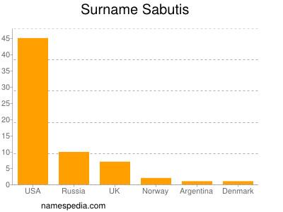 Surname Sabutis