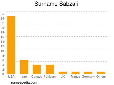 Surname Sabzali