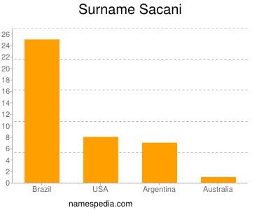 Surname Sacani
