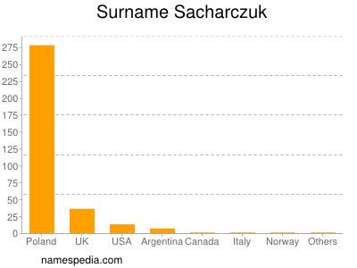 Surname Sacharczuk