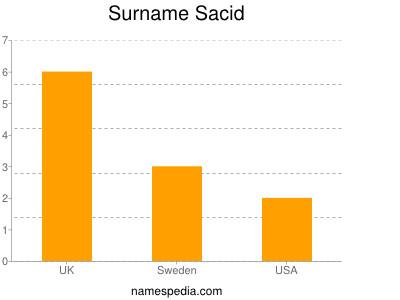 Surname Sacid