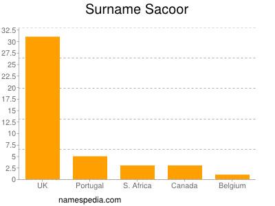 Surname Sacoor