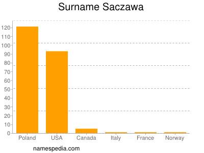 Surname Saczawa