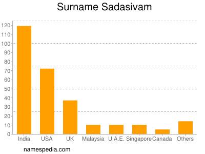 Surname Sadasivam