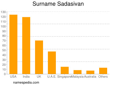 Surname Sadasivan