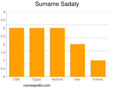 Surname Sadaty