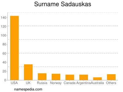 Surname Sadauskas
