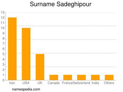 Surname Sadeghipour