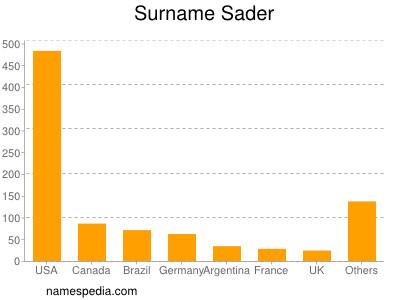 Surname Sader