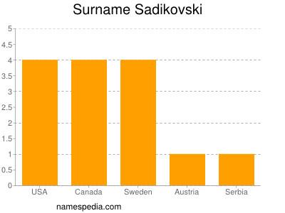 Surname Sadikovski
