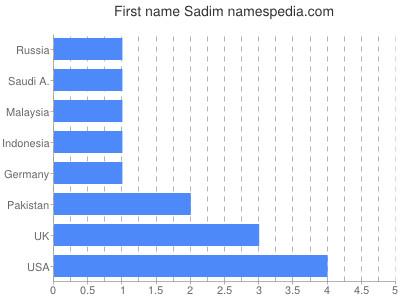 Given name Sadim