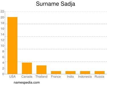 Surname Sadja