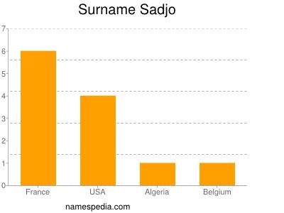 Surname Sadjo