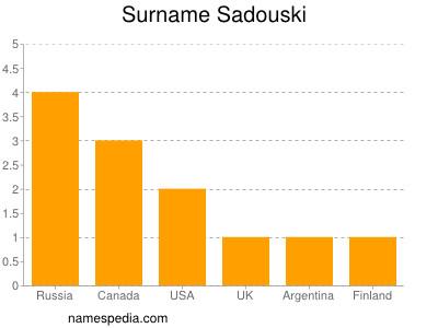 Surname Sadouski
