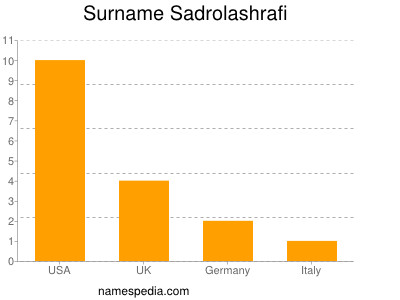 Surname Sadrolashrafi