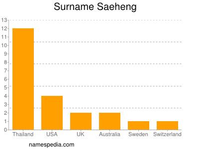 Surname Saeheng