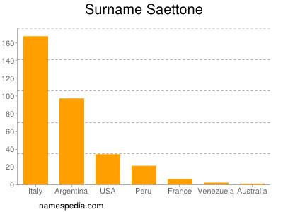 Surname Saettone
