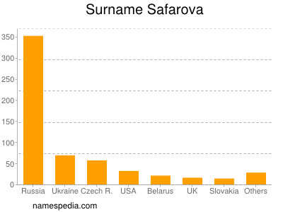 Surname Safarova