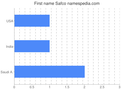 Given name Safco
