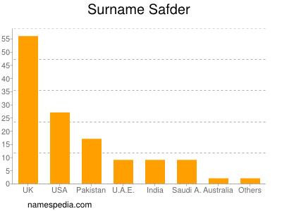 Surname Safder