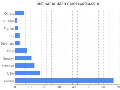Given name Safin