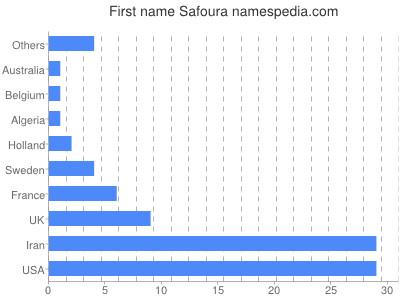 Given name Safoura