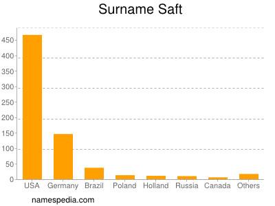 Surname Saft