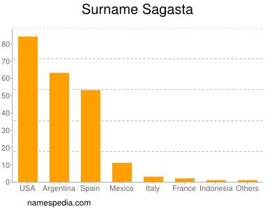 Surname Sagasta