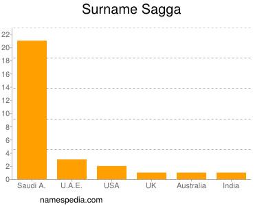 Surname Sagga