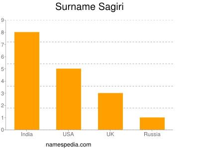 Surname Sagiri