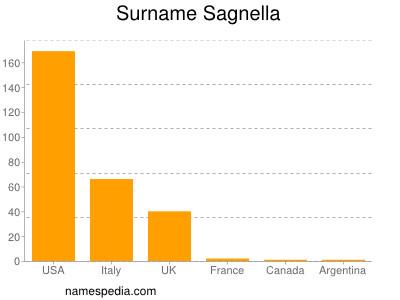 Surname Sagnella