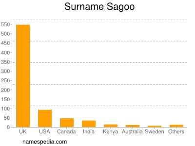 Surname Sagoo