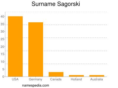 Sagorski