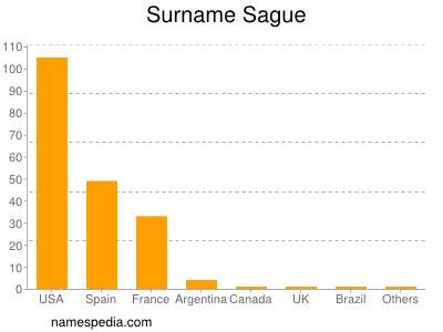 Surname Sague