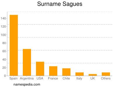 Surname Sagues