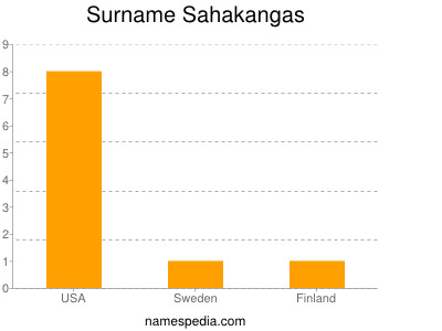 Surname Sahakangas