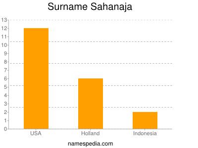 Surname Sahanaja