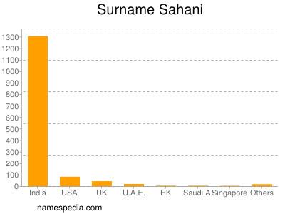 Surname Sahani