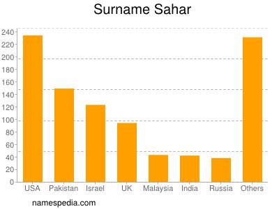 Surname Sahar