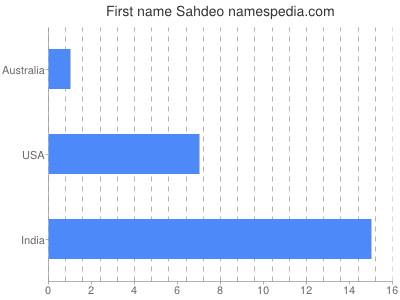Given name Sahdeo