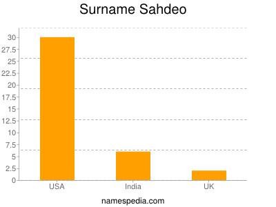 Surname Sahdeo