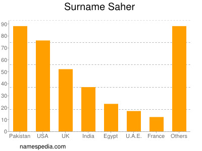 Surname Saher