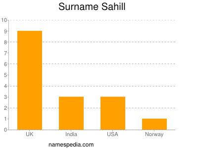 Surname Sahill