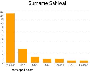 Surname Sahiwal