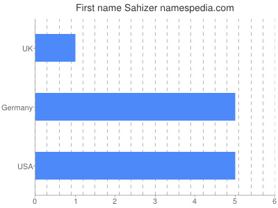 Given name Sahizer