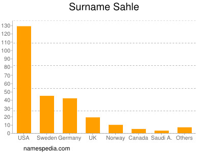 Surname Sahle