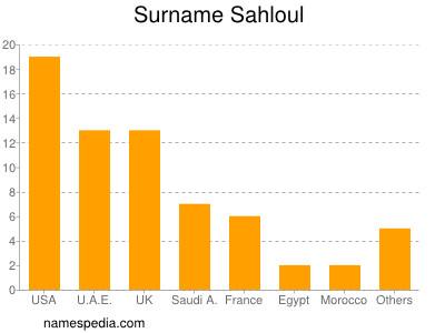Surname Sahloul