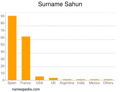 Surname Sahun