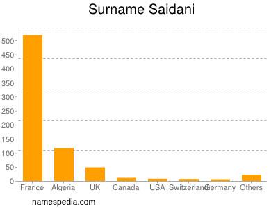 Surname Saidani