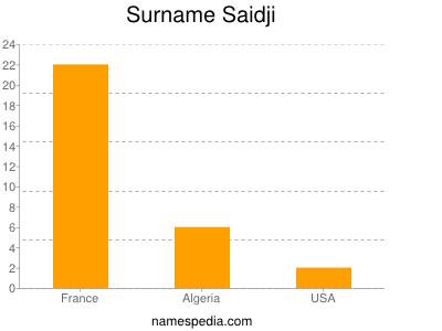 Surname Saidji